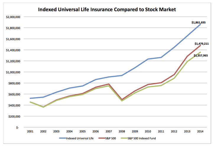 Universal Life Insurance >> What is Indexed Universal Life Insurance